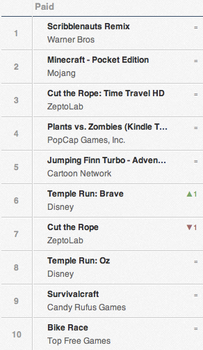 The top 10 paid apps in the Amazon app store - U.S.