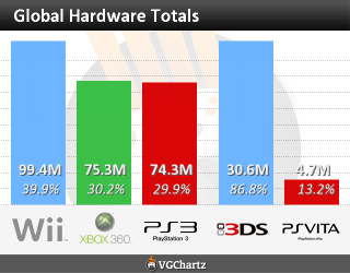 Global hardware totals