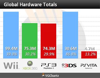 Global hardware totals