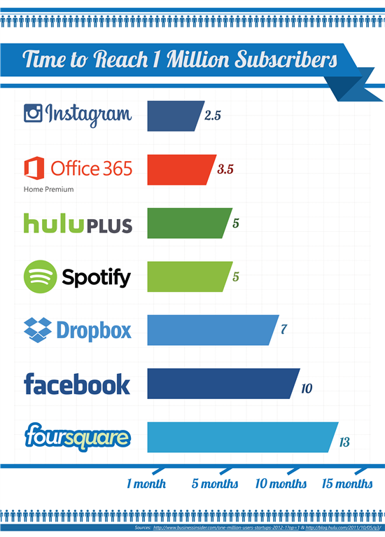 Office 365 subscriber growth