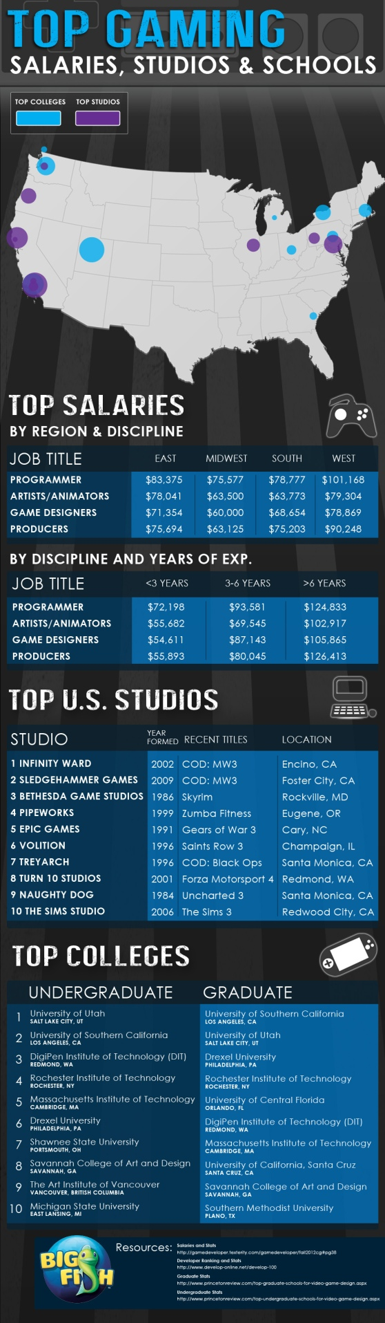 Top colleges and salaries in gaming