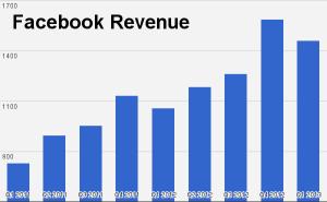 facebook revenues