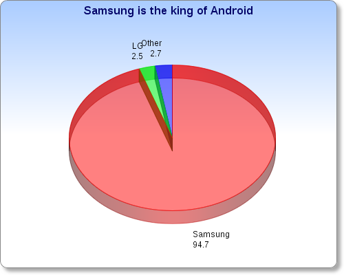 Android smartphone profits