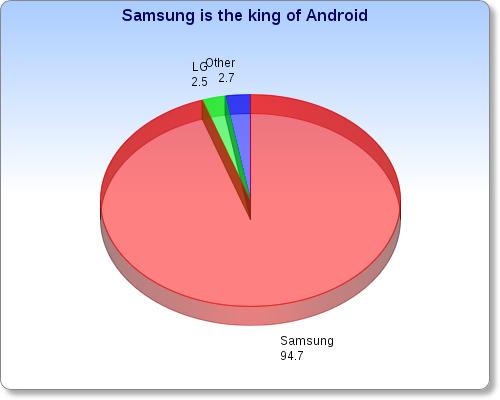 Android smartphone profits