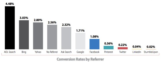 Conversion rates by traffic-referring sources