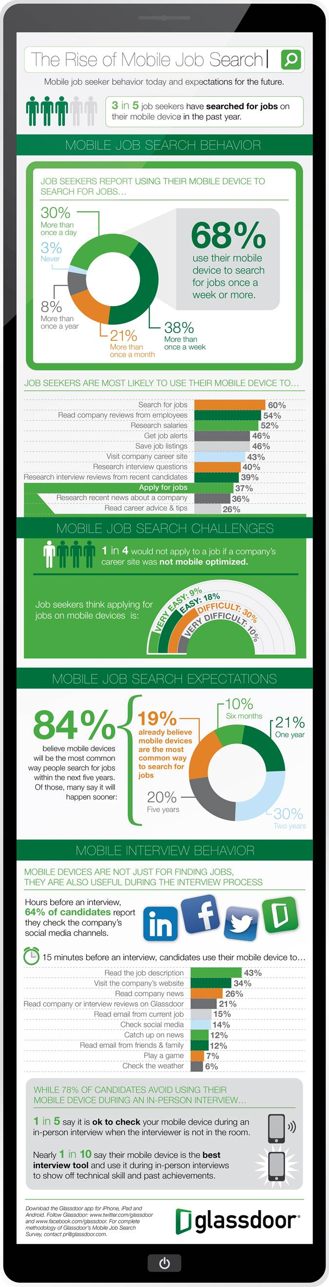 Job Seekers Go Mobile To Find Their Dream Job Infographic
