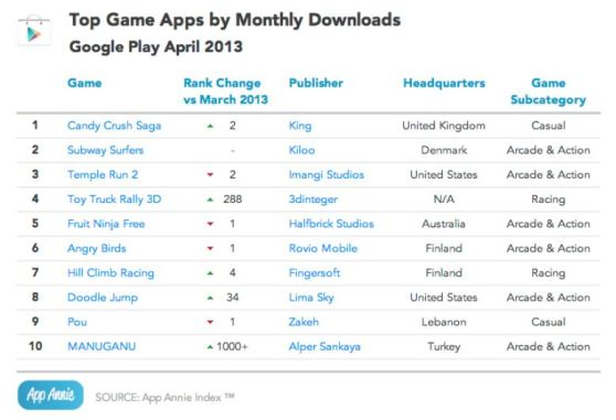 Google Play monthly downloads