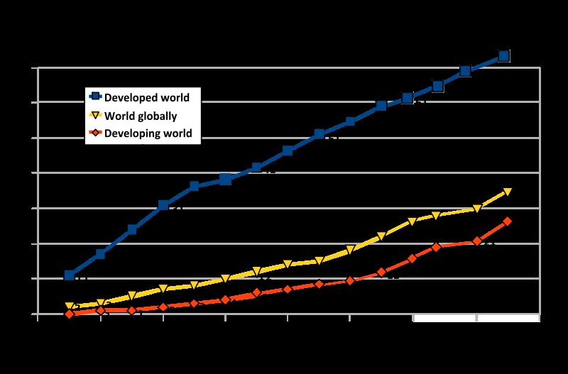 internet users globally