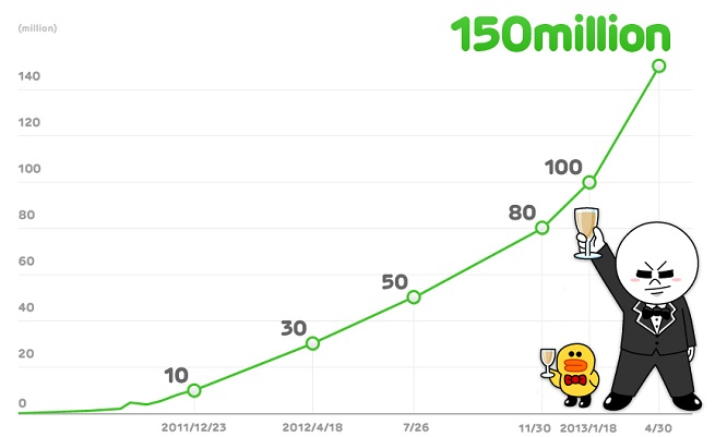 Line growth