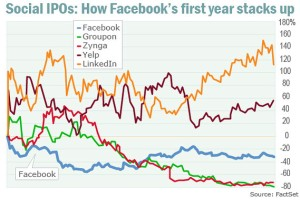 first-year IPOs