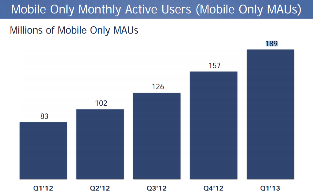 Facebook Mobile-Only MAUs