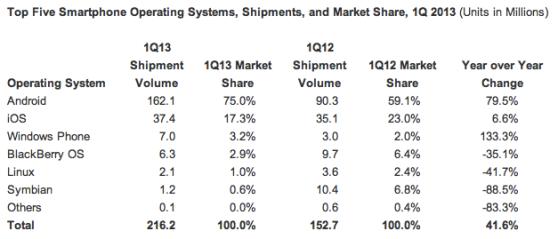 Global smartphone market share, Q1 2013