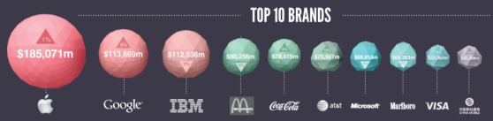 top 10 brands globally
