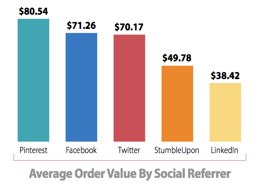 Average order value by social-referred sale