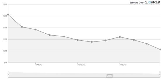 flickr traffic last year