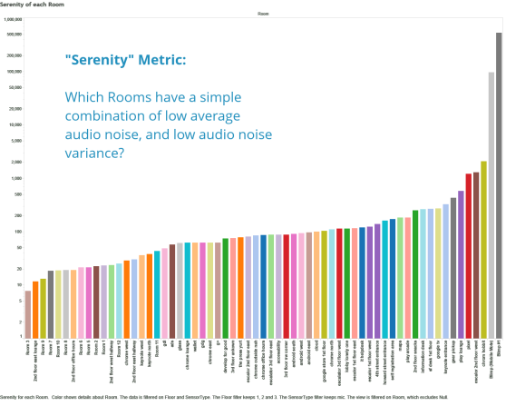 Google I/O serenity metric graph