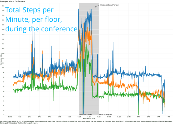 Visualization showing steps per minute during the Google I/O conference