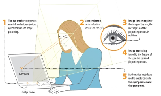 Tobii-eye-tracking