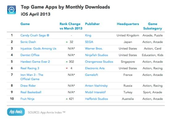 top ios monthly downloads