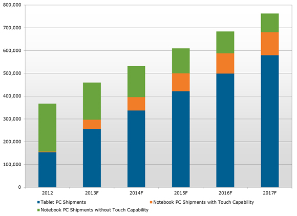 Global mobile PC shipments - 2012-2017