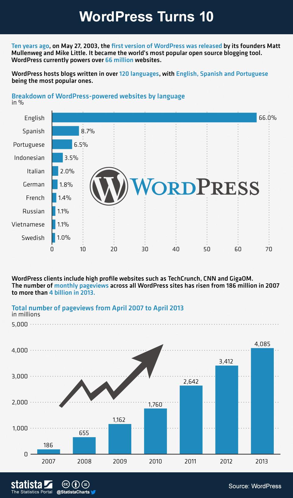 Wordpress 10