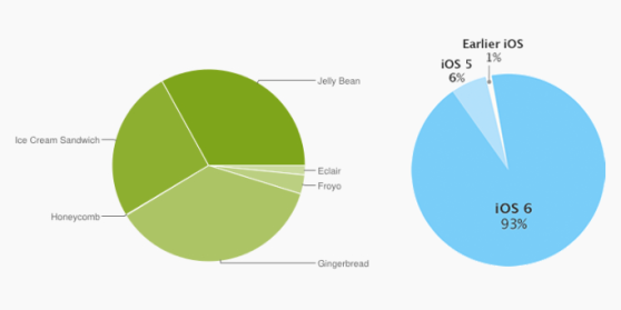 android-ios-fragmentation