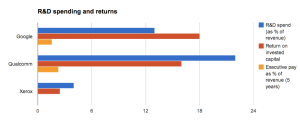 Chart showing R&D spending versus return on capital for GOOG, QCOM, XRX