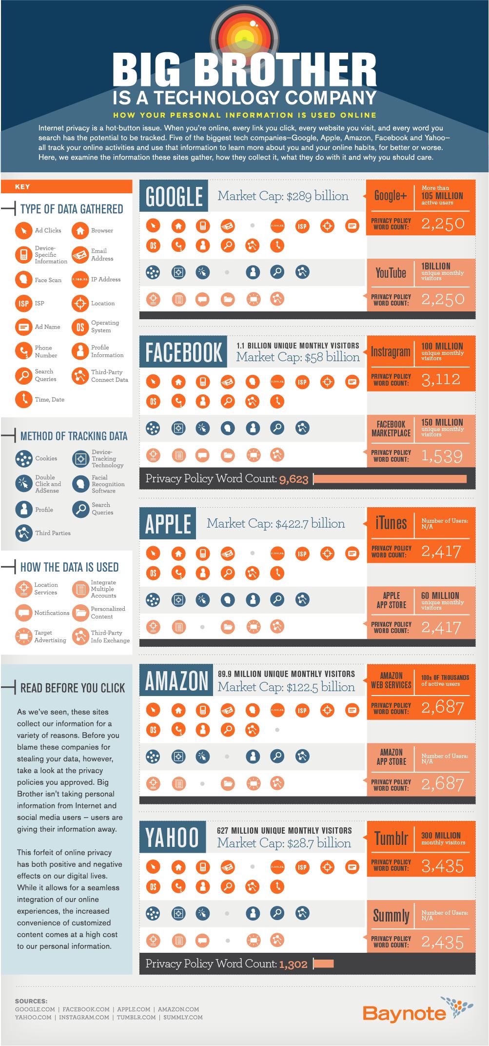 tech company privacy infographic