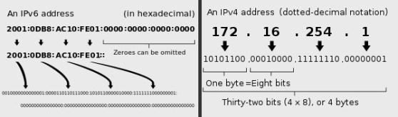 IPv6 vs IPv4