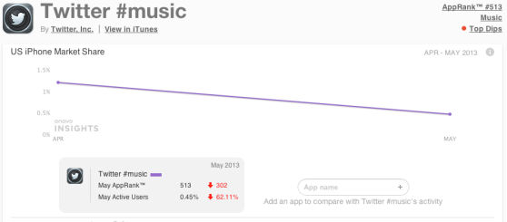 Twitter #Music is singing a sad, lonely song