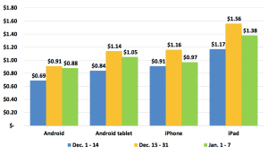 Regardless of the platform, tablet ads cost more than smartphone ads