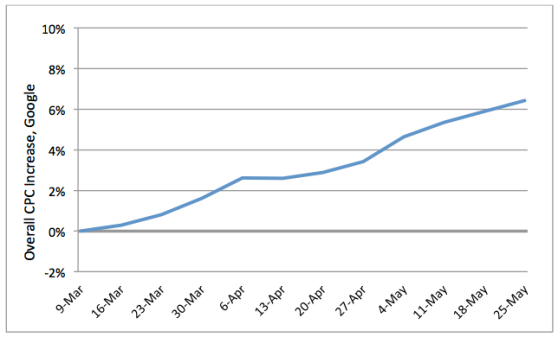 Google cost-per-click ad price increases, early 2013