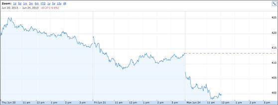 Apple stock trending down in the last few days