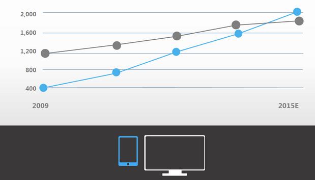 Responsive Design, Mobile Web