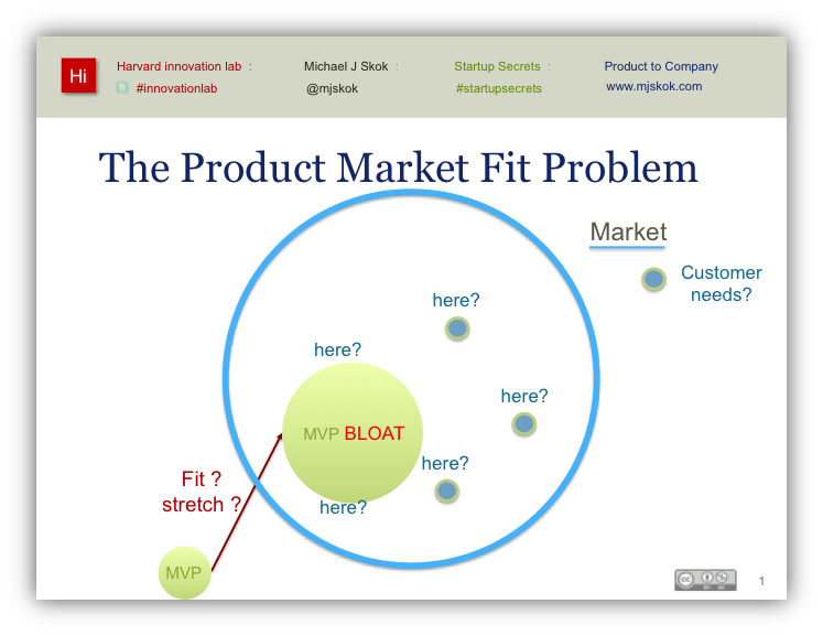 The product market fit problem (slide)