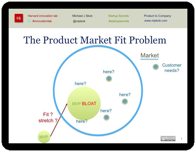 The product market fit problem (slide)