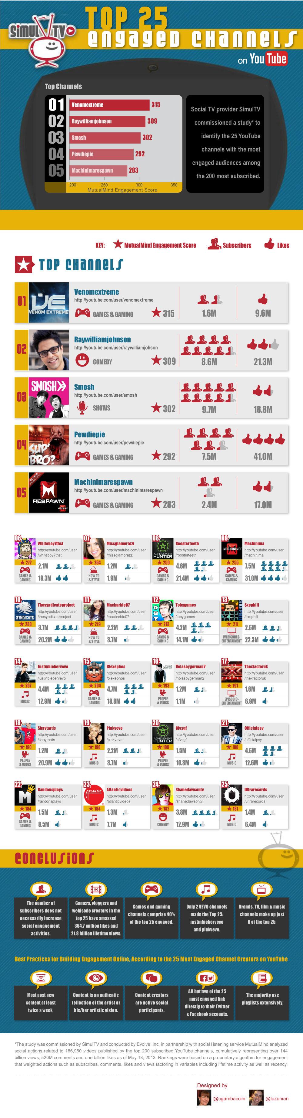 20121018-Top-25-SimulTV