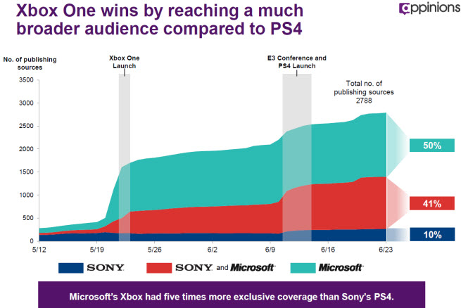 The numbers show that Microsoft's Xbox One console was the most talked about system from April 27 to June 27.