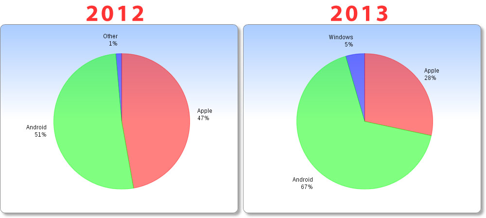apple-vs-android-tablets-2012-2013