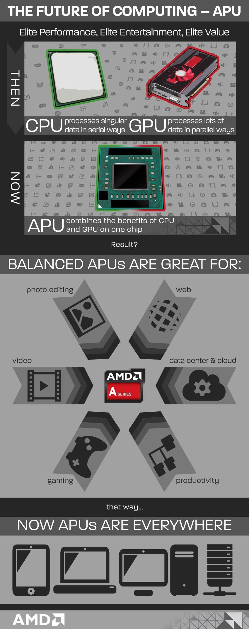 AMD APUs