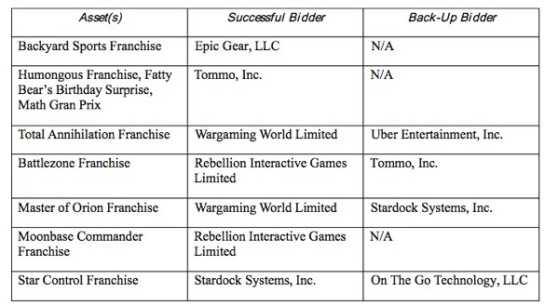 The auction results for the latest Atari assets.