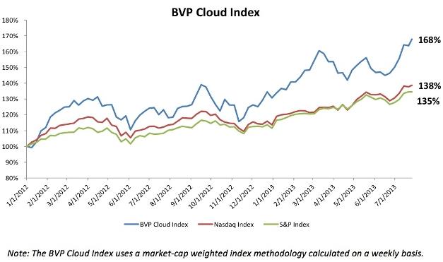 Bessemer Ventures' inaugural cloud index versus the S&P 500 and Nasdaq indices