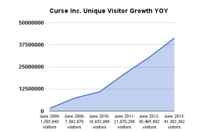 Curse's user growth