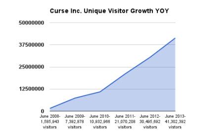 Curse's user growth