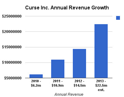 Curse revenue growth