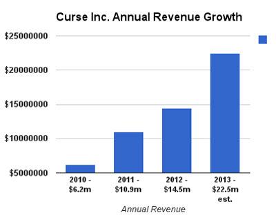 Curse revenue growth
