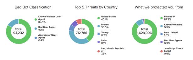distil threat overview