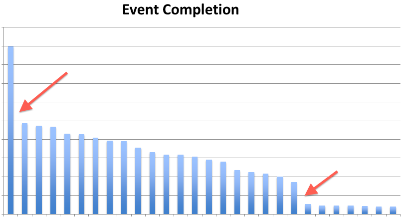 Event completion