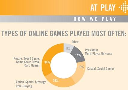 ESA online games