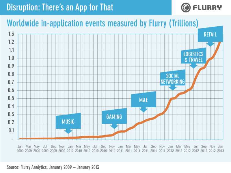 Chart showing app events tracked by Flurry from 2009-2013